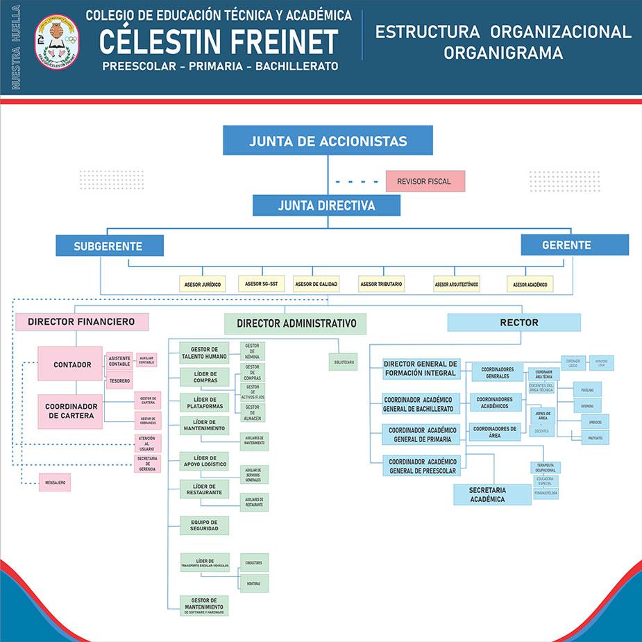 Estructura Organizacional | Colegio Célestin Freinet