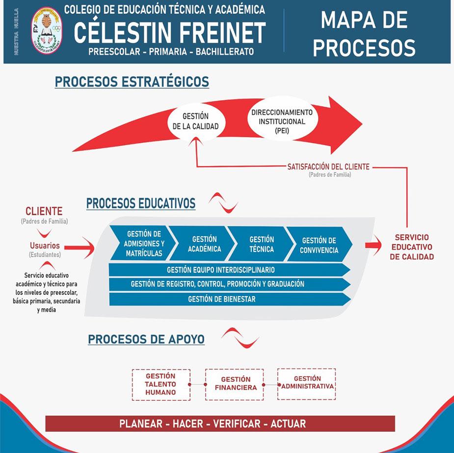 Mapa de procesos | Colegio Célestin Freinet